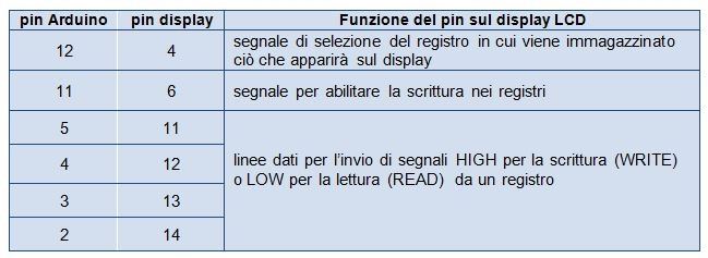 Tabella di correlazione pin Arduino - pin display LCD