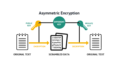 Da https://commons.wikimedia.org/wiki/File:Asymmetric_encryption.png